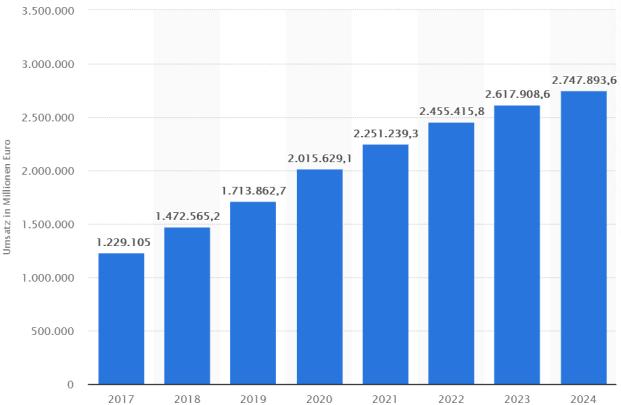 umsatzentwicklung im e-commerce